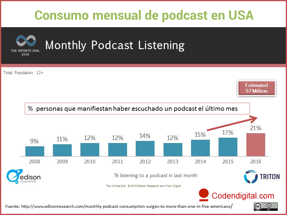 Consumo mensual de podcast en USA
