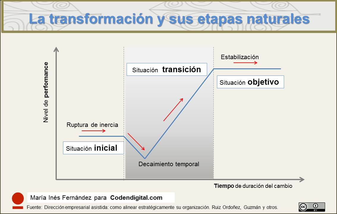 Etapas naturales de la Transformación digital