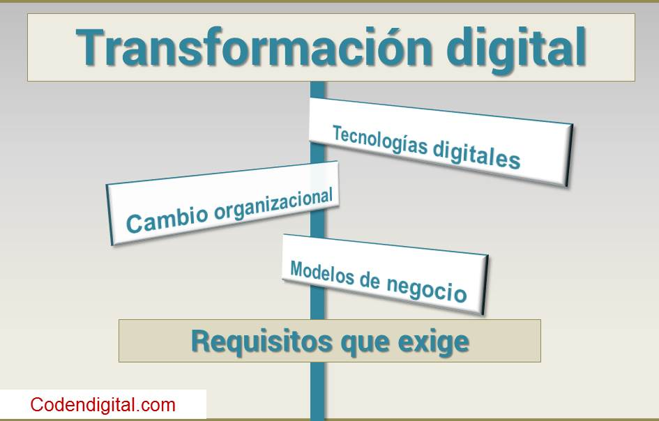 Banner requisitos que exige la Transformación digital