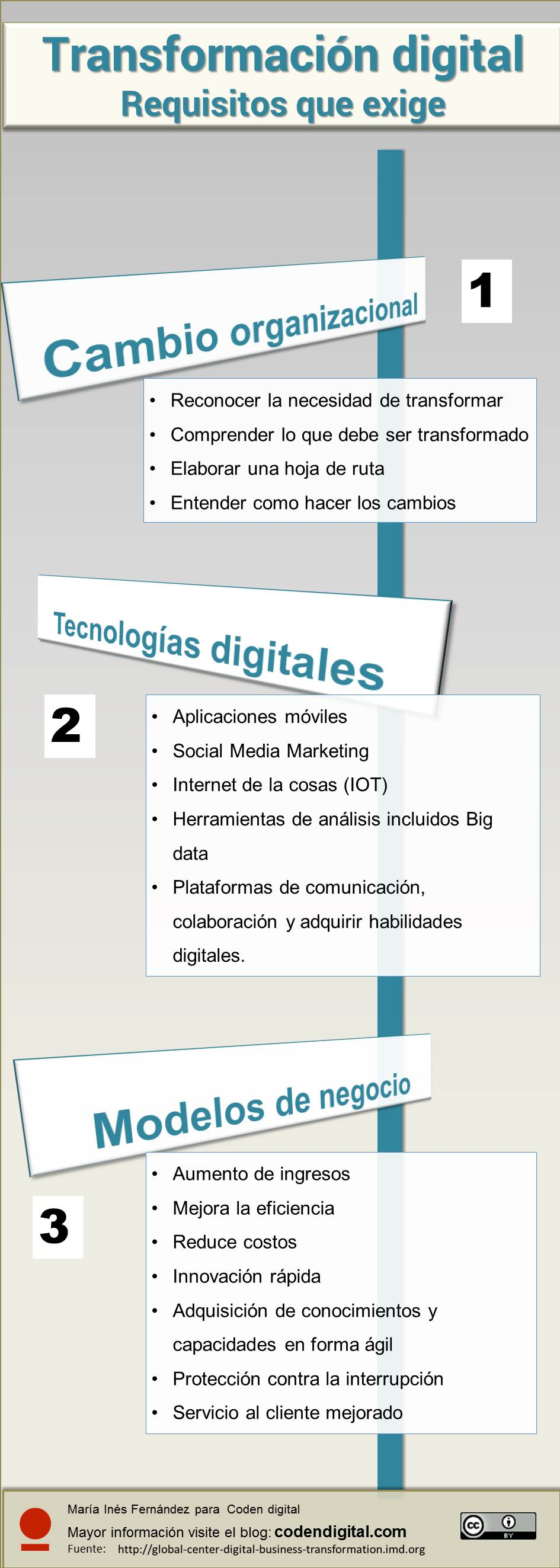 Infografía, requisitos que exige la Transformación digital